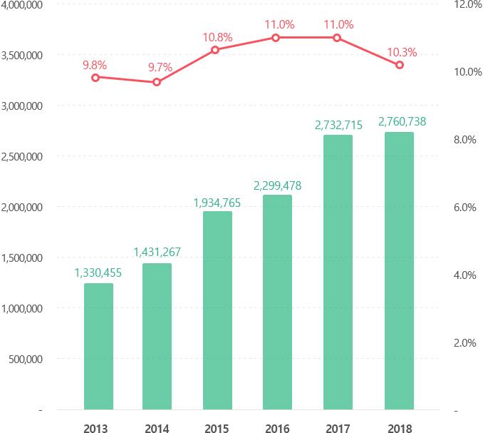 승객인원 및 시장점유율