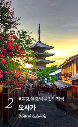 2. 오사카 점유율 6.64% 지금예약