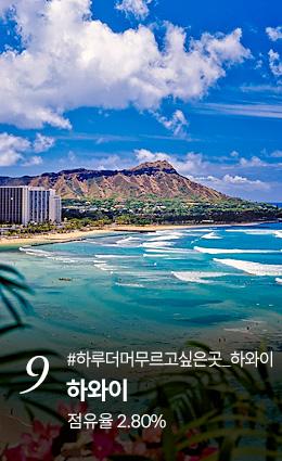 9. 하와이 점유율 2.80% 지금 예약