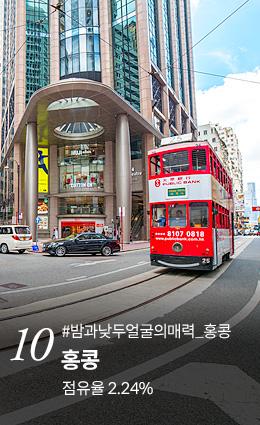 10. 홍콩 점유율 2.24% 지금 예약